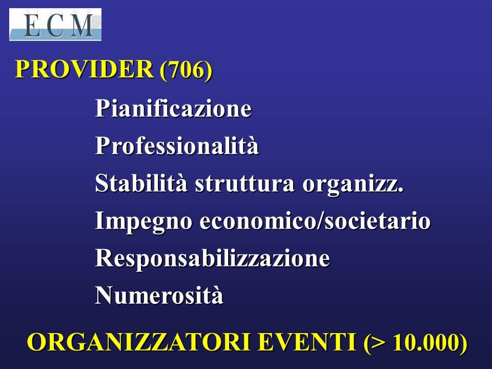 PROVIDER (706) Pianificazione Professionalità. Stabilità struttura organizz. Impegno economico/societario.