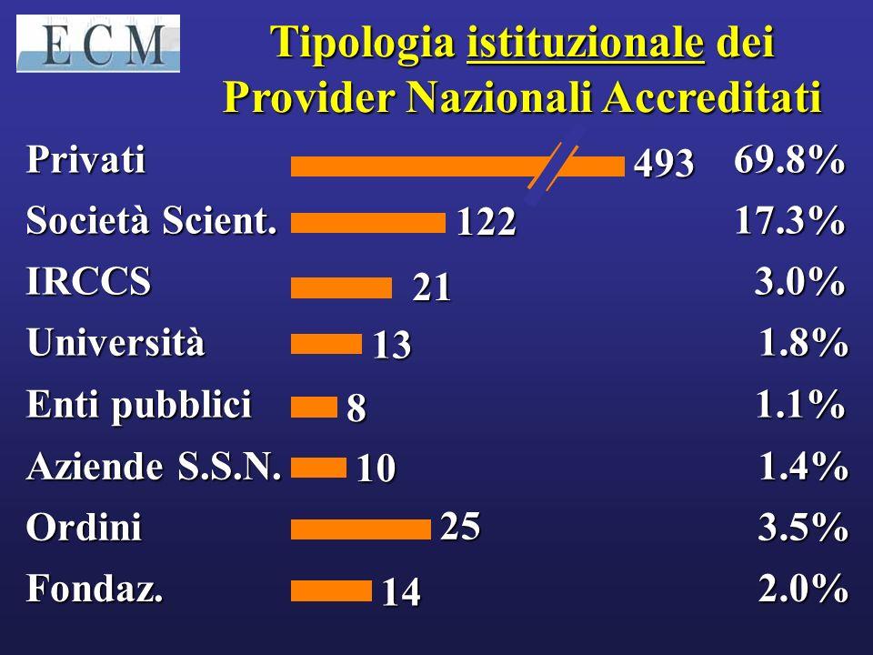 Tipologia istituzionale dei Provider Nazionali Accreditati