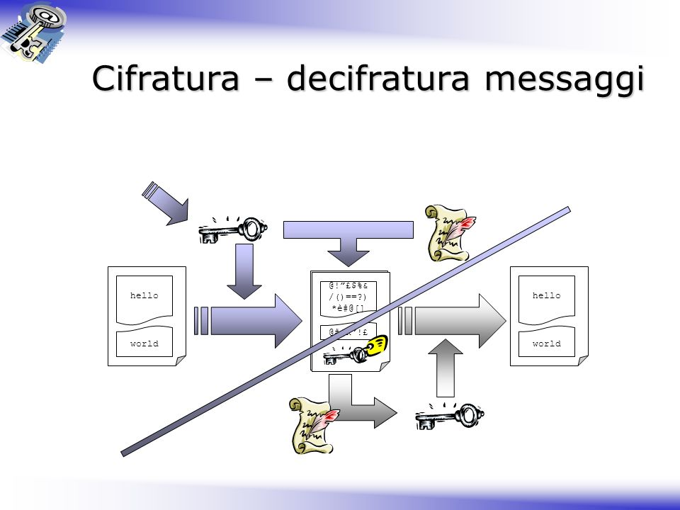 Cifratura – decifratura messaggi