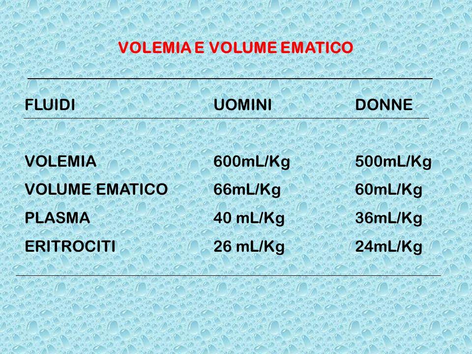 VOLEMIA E VOLUME EMATICO