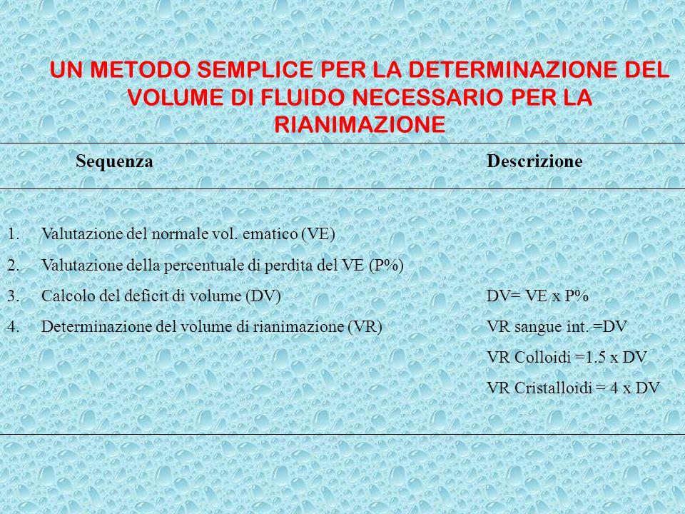 UN METODO SEMPLICE PER LA DETERMINAZIONE DEL VOLUME DI FLUIDO NECESSARIO PER LA RIANIMAZIONE