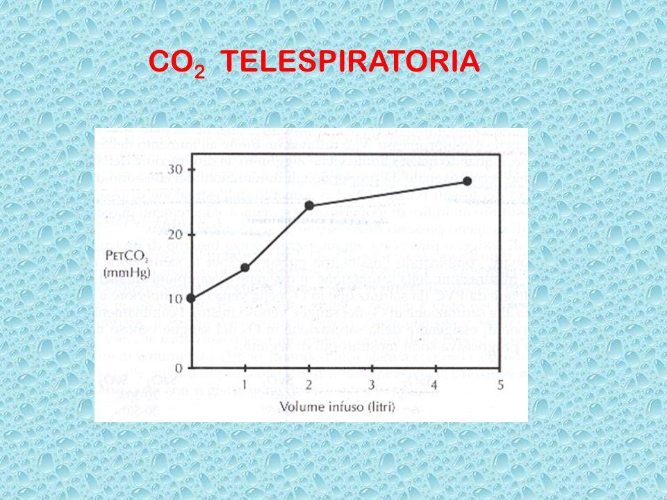 CO2 TELESPIRATORIA