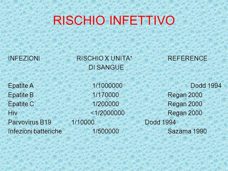 RISCHIO INFETTIVO