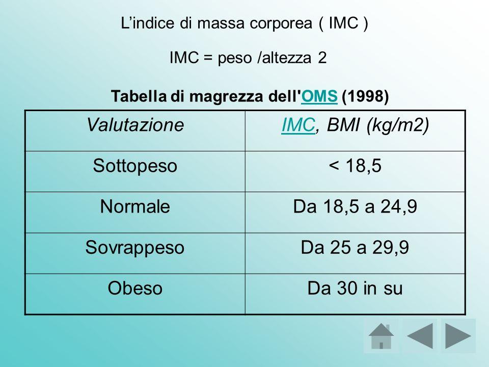 Tabella di magrezza dell OMS (1998)