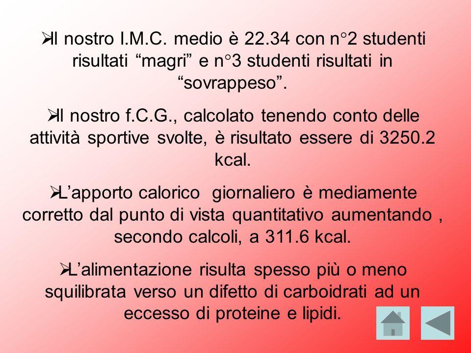 Il nostro I.M.C. medio è 22.34 con n°2 studenti risultati magri e n°3 studenti risultati in sovrappeso .