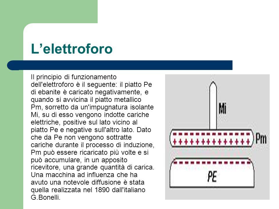 L'elettroforo