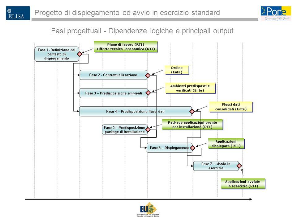Fasi progettuali - Dipendenze logiche e principali output