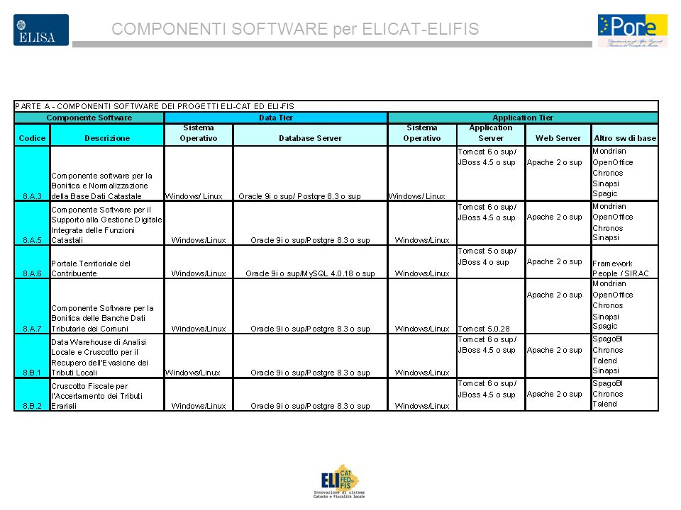 COMPONENTI SOFTWARE per ELICAT-ELIFIS