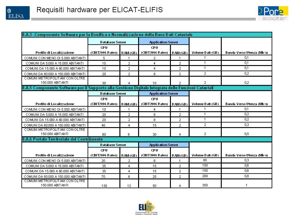 Requisiti hardware per ELICAT-ELIFIS