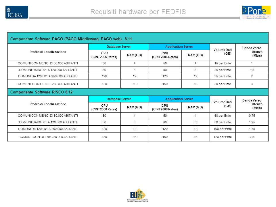 Requisiti hardware per FEDFIS