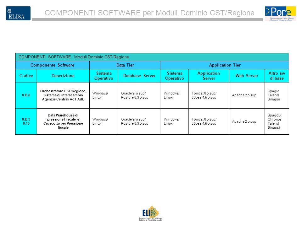 COMPONENTI SOFTWARE per Moduli Dominio CST/Regione