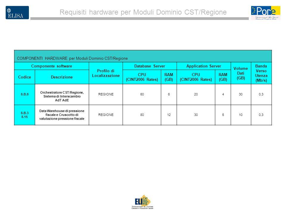 Requisiti hardware per Moduli Dominio CST/Regione