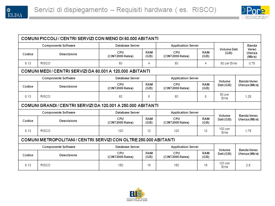Banda Verso Utenza (Mb/s)
