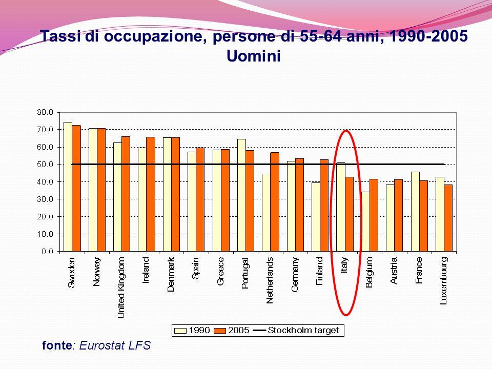 Tassi di occupazione, persone di 55-64 anni, 1990-2005