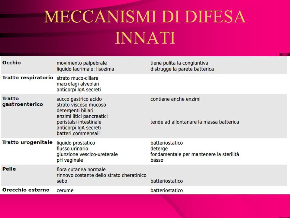 MECCANISMI DI DIFESA INNATI