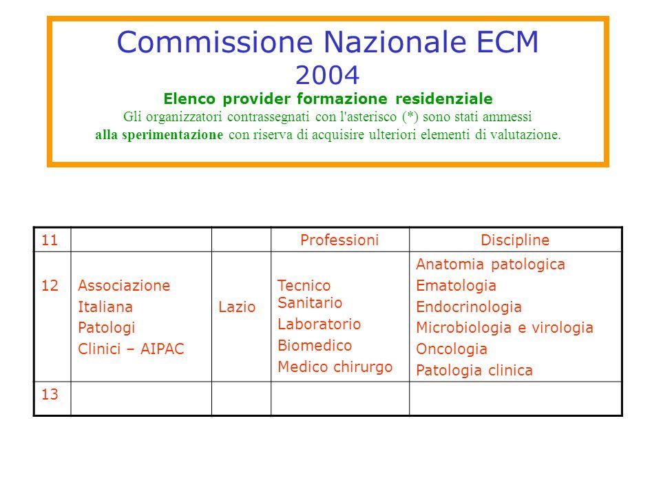 Commissione Nazionale ECM 2004 Elenco provider formazione residenziale Gli organizzatori contrassegnati con l asterisco (*) sono stati ammessi alla sperimentazione con riserva di acquisire ulteriori elementi di valutazione.