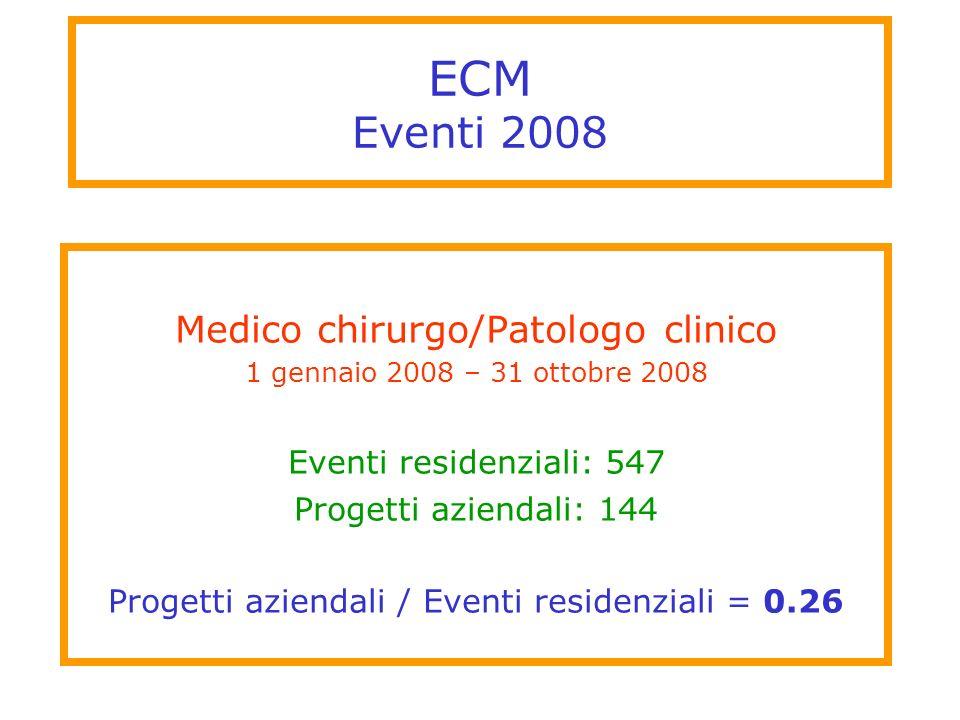 ECM Eventi 2008 Medico chirurgo/Patologo clinico