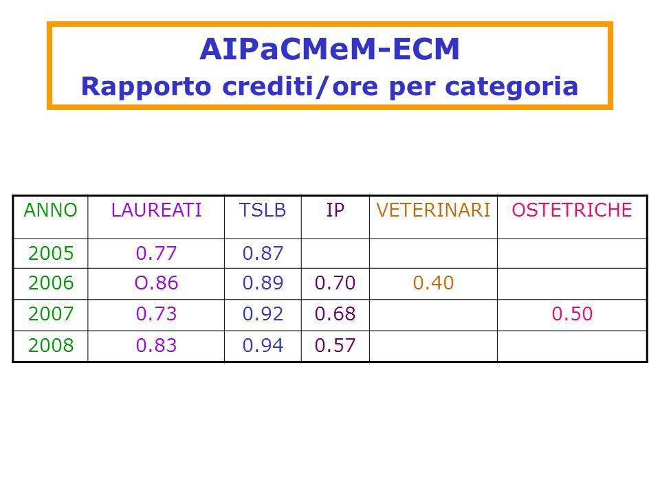 AIPaCMeM-ECM Rapporto crediti/ore per categoria