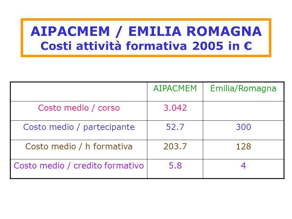 AIPACMEM / EMILIA ROMAGNA Costi attività formativa 2005 in €