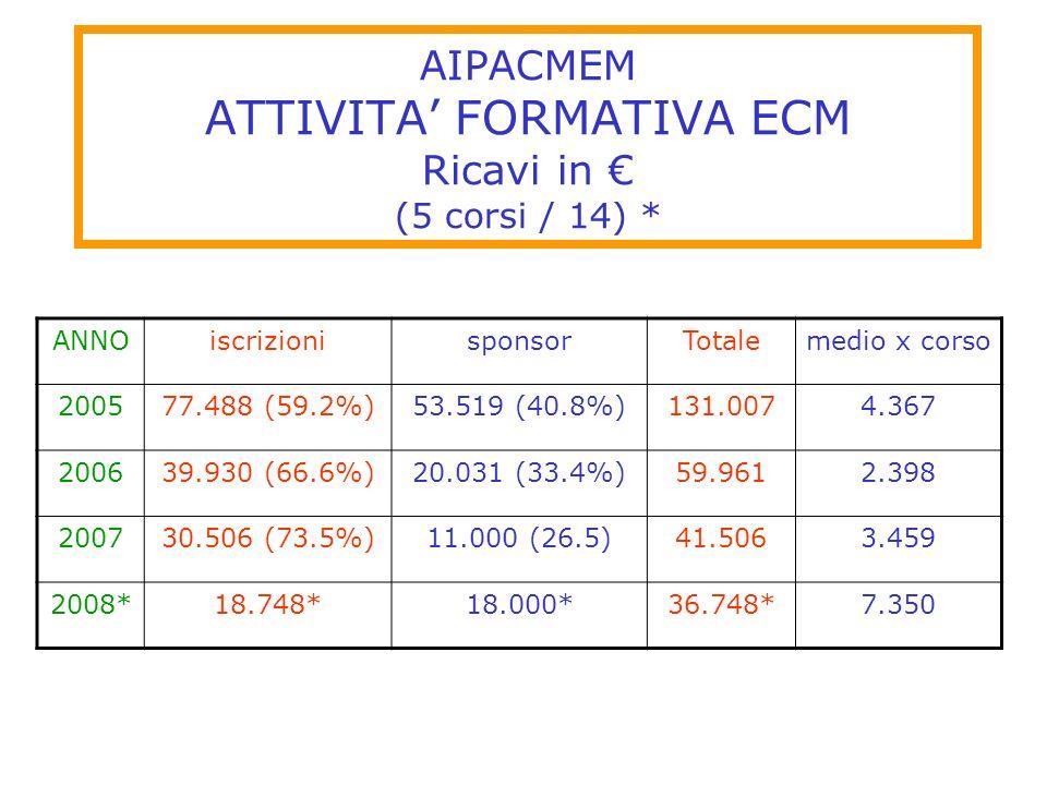 AIPACMEM ATTIVITA' FORMATIVA ECM Ricavi in € (5 corsi / 14) *
