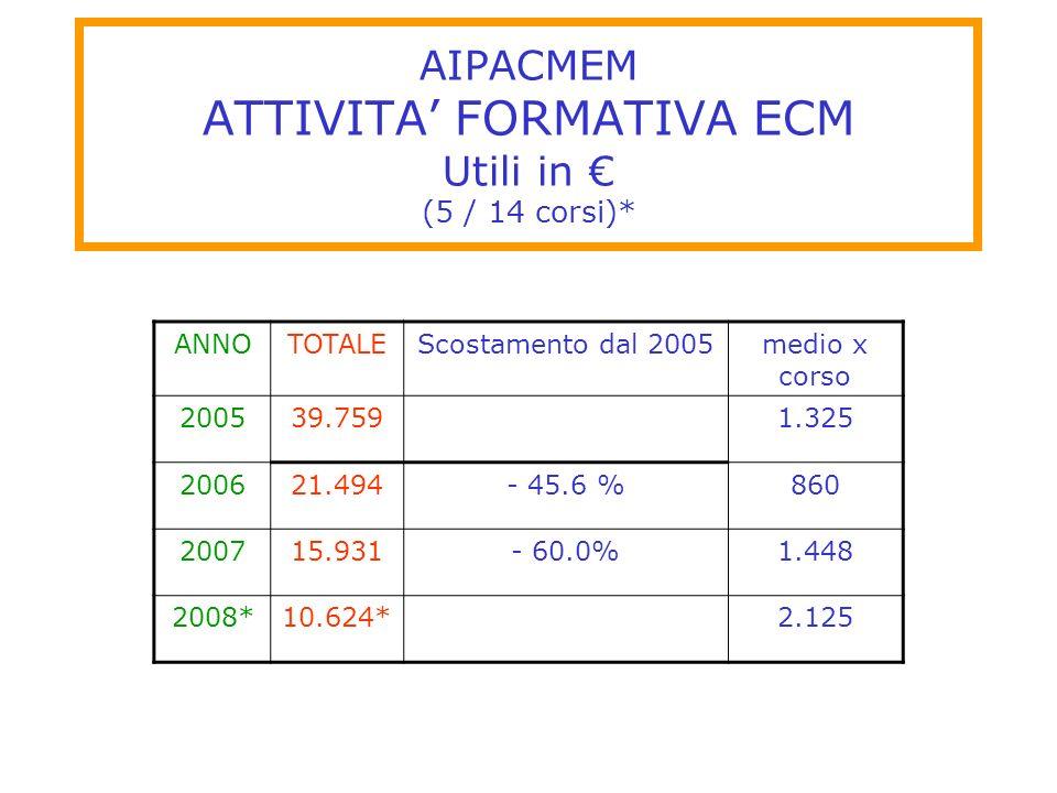 AIPACMEM ATTIVITA' FORMATIVA ECM Utili in € (5 / 14 corsi)*