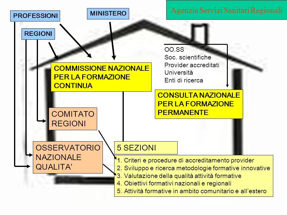 Agenzia Servizi Sanitari Regionali