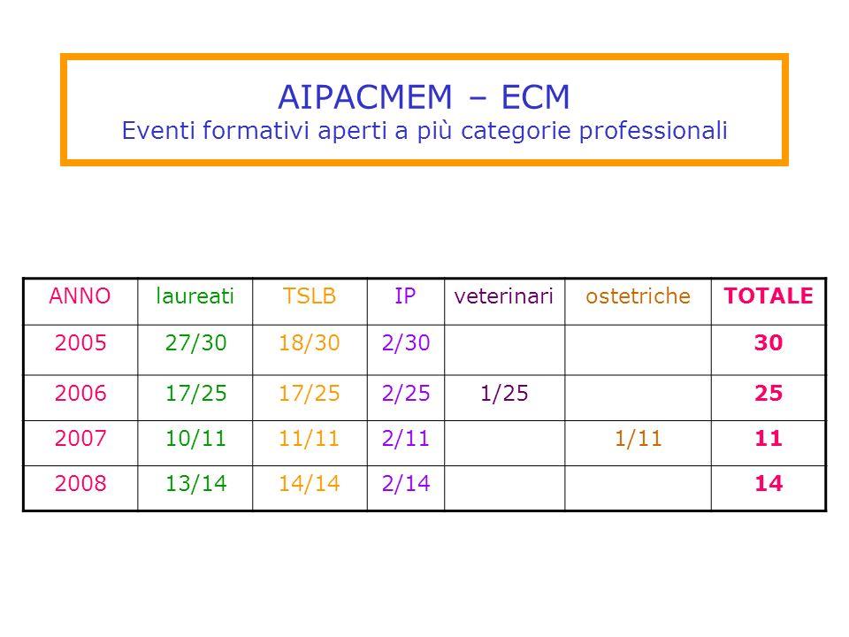 AIPACMEM – ECM Eventi formativi aperti a più categorie professionali
