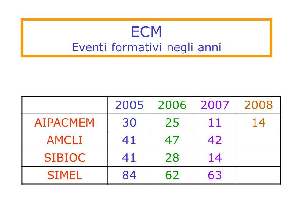 ECM Eventi formativi negli anni