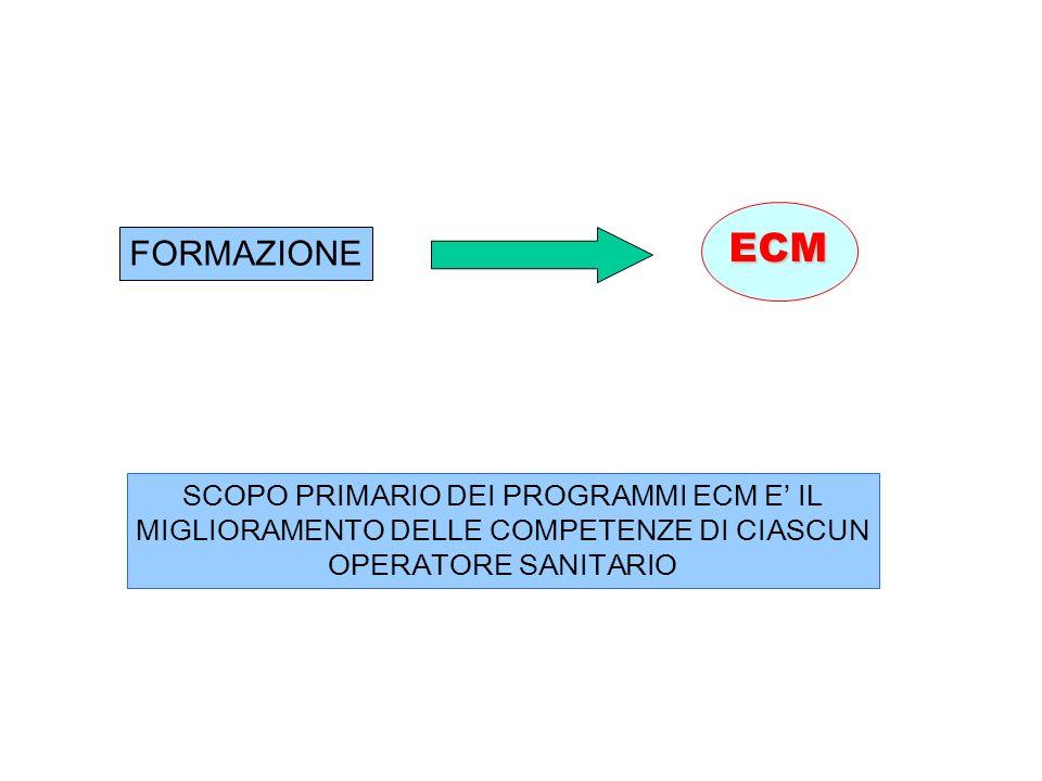 ECM FORMAZIONE SCOPO PRIMARIO DEI PROGRAMMI ECM E' IL