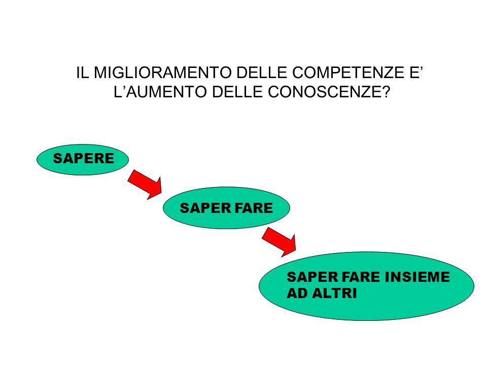 IL MIGLIORAMENTO DELLE COMPETENZE E' L'AUMENTO DELLE CONOSCENZE