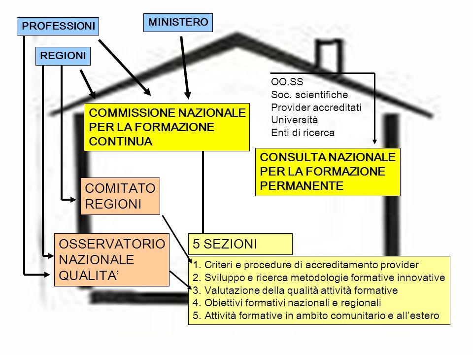 COMITATO REGIONI OSSERVATORIO NAZIONALE QUALITA' 5 SEZIONI