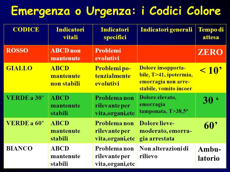 Emergenza o Urgenza: i Codici Colore