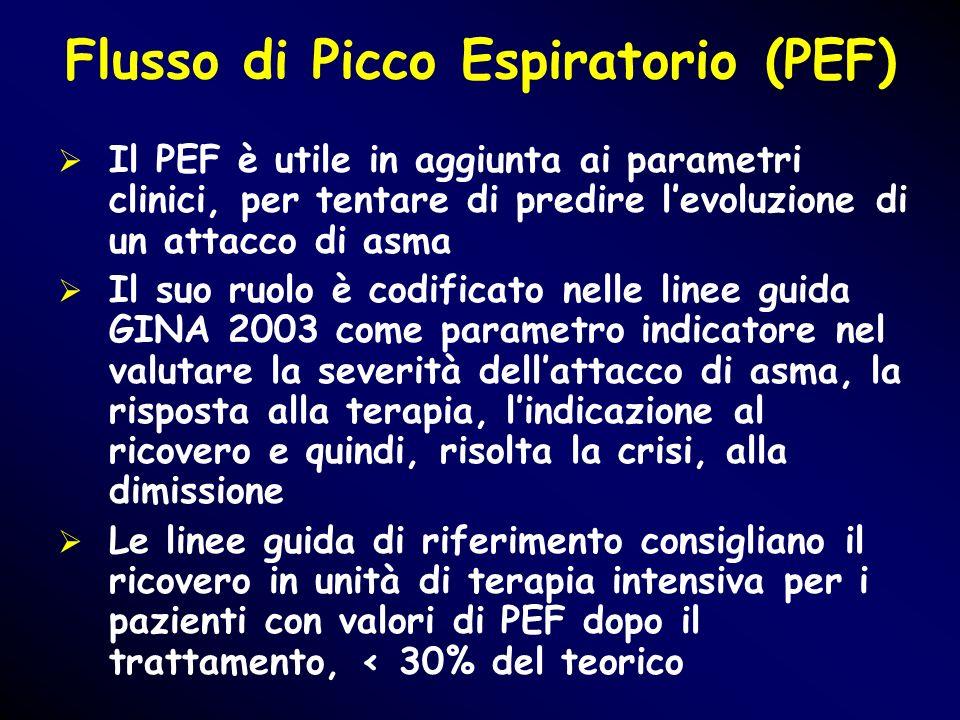 Flusso di Picco Espiratorio (PEF)