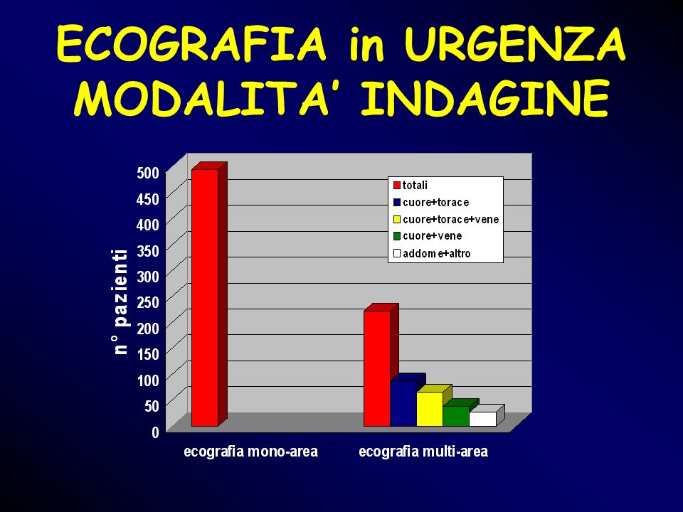 ECOGRAFIA in URGENZA MODALITA' INDAGINE