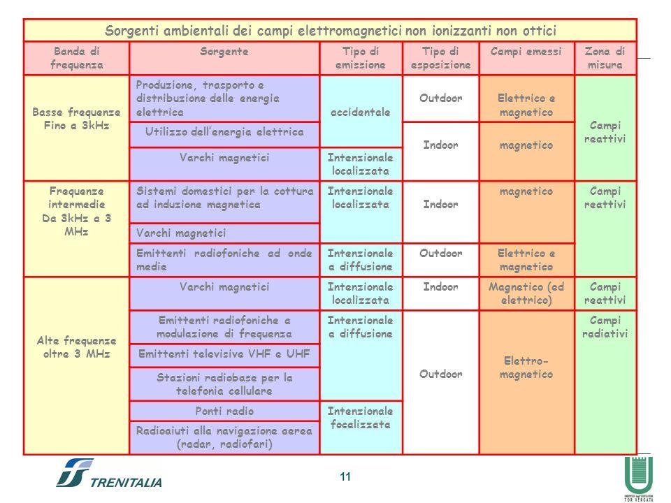 Sorgenti ambientali dei campi elettromagnetici non ionizzanti non ottici