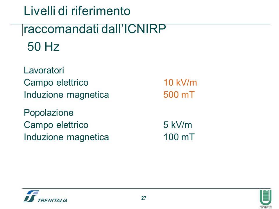 Livelli di riferimento raccomandati dall'ICNIRP 50 Hz