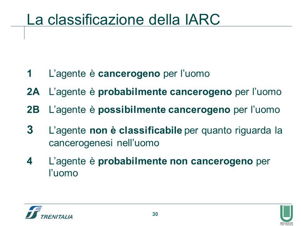 La classificazione della IARC