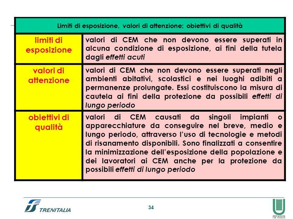 Limiti di esposizione, valori di attenzione; obiettivi di qualità