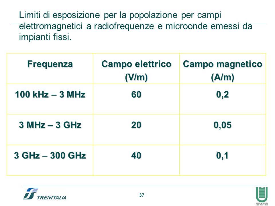 Limiti di esposizione per la popolazione per campi elettromagnetici a radiofrequenze e microonde emessi da impianti fissi.