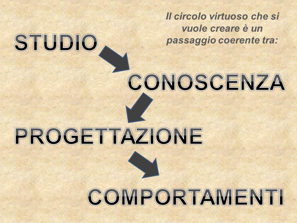 Il circolo virtuoso che si vuole creare è un passaggio coerente tra: