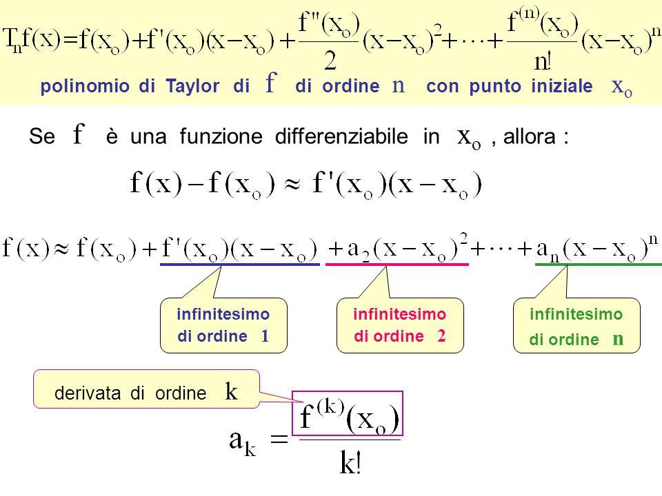 Polinomi di Taylor infinitesimo di ordine n per x che tende ad xo