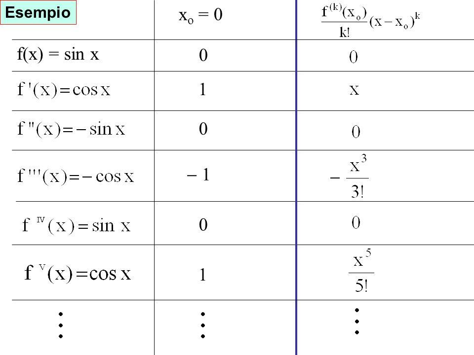 Esercizio Esempio xo = 0 f(x) = sin x 1 - 1 1