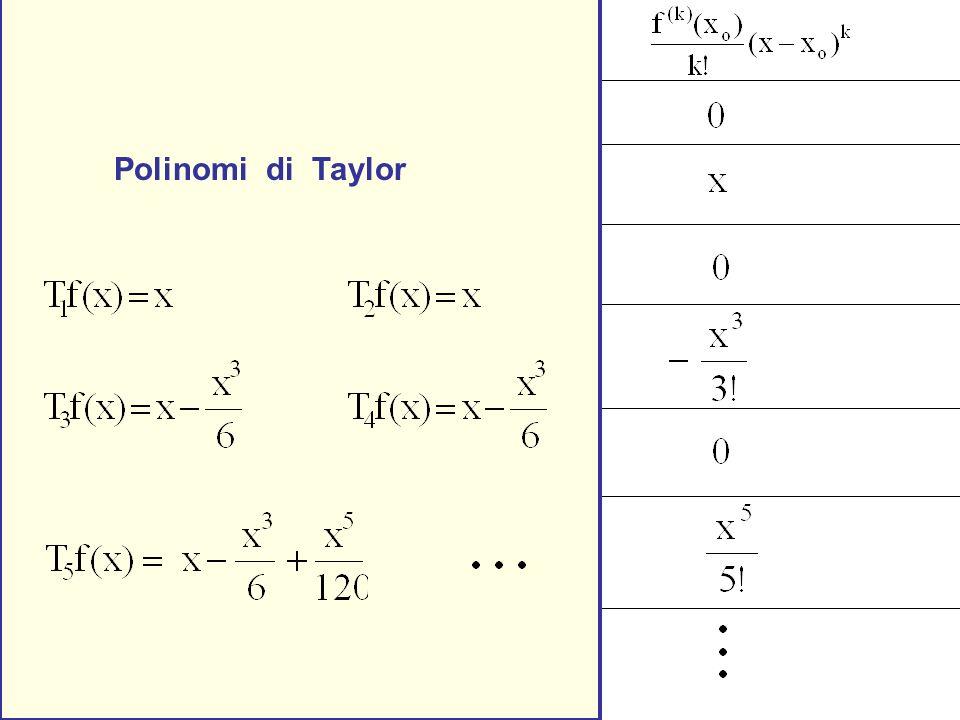 Esempio xo = 0 f(x) = sin x Polinomi di Taylor
