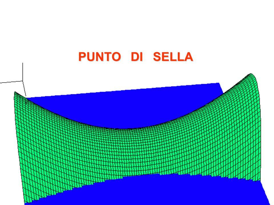PUNTO DI SELLA