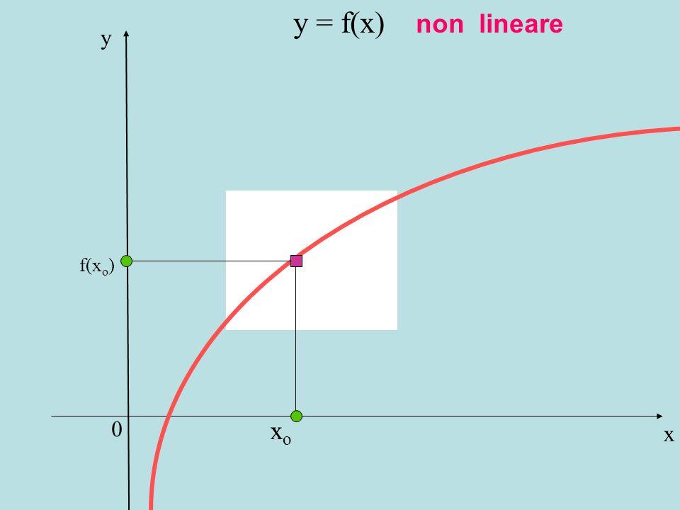 y = f(x) non lineare y f(xo) xo x