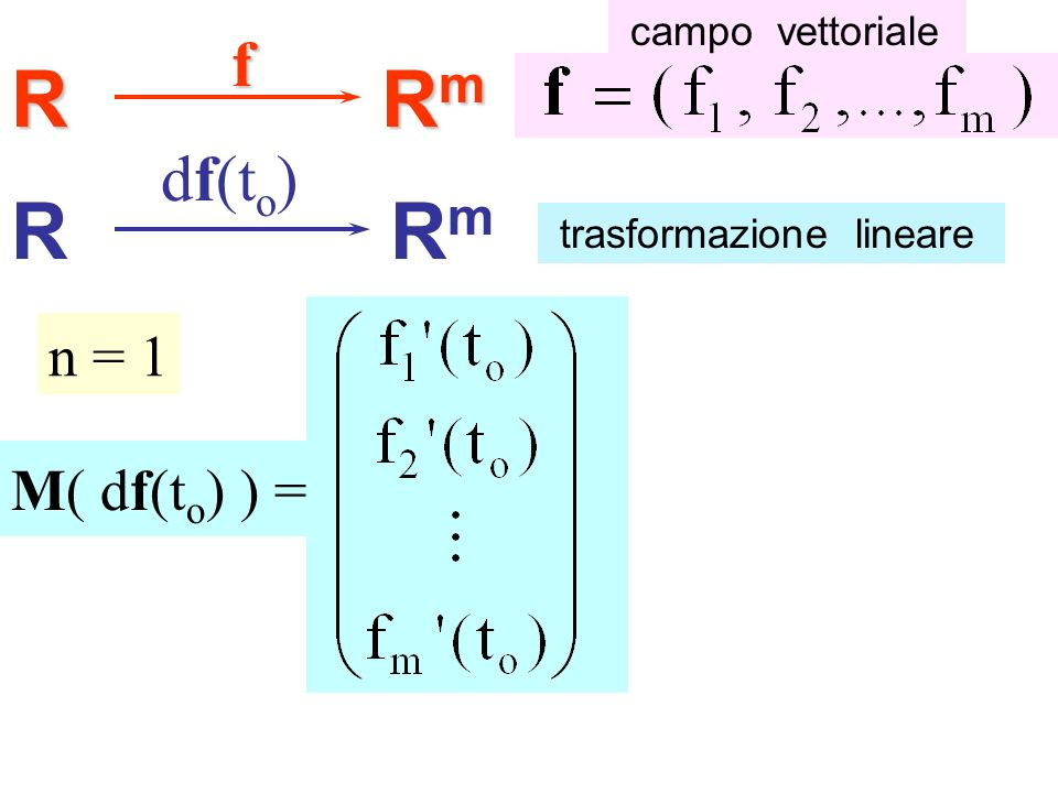 R Rm R Rm f df(to) n = 1 M( df(to) ) = campo vettoriale