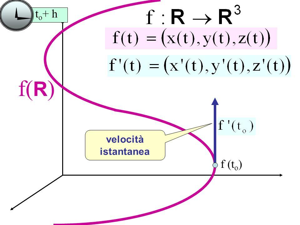 to+ h f(R) velocità istantanea f (to)