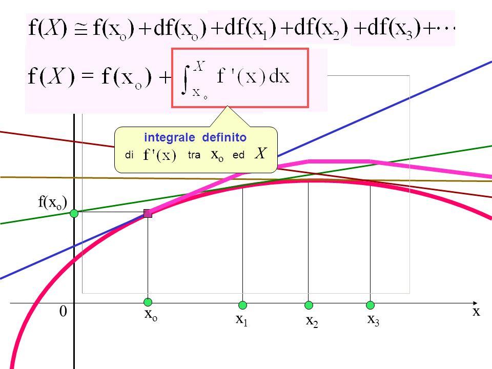 Integrale definito y f(xo) xo x x1 x2 x3 integrale definito