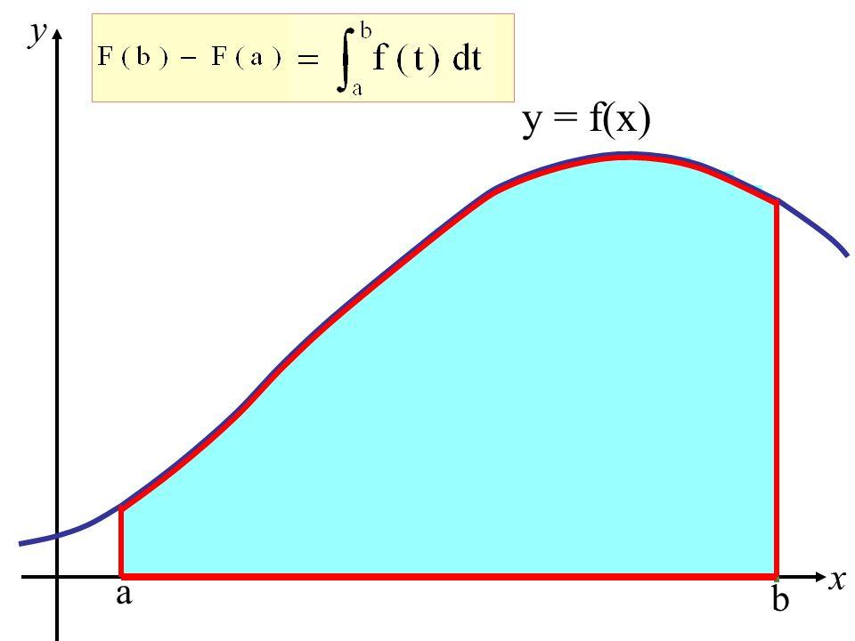 y y = f(x) x a b
