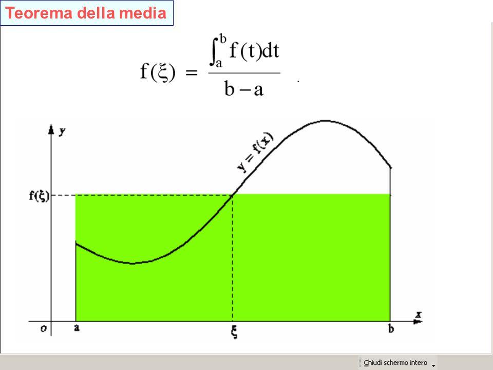 Teorema della media Teorema della media